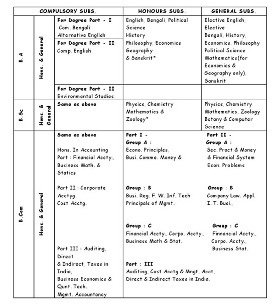 Botany list of college subjects