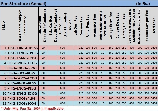 ba gujarat uni merit list